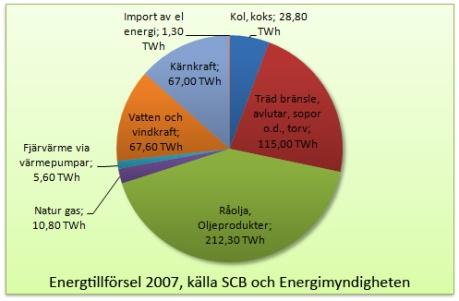 sveriges energitillförsel